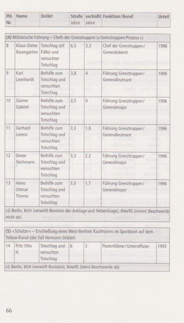 Vorwärts und vergessen - Uwe Müller und Gritt Hartmann 043
