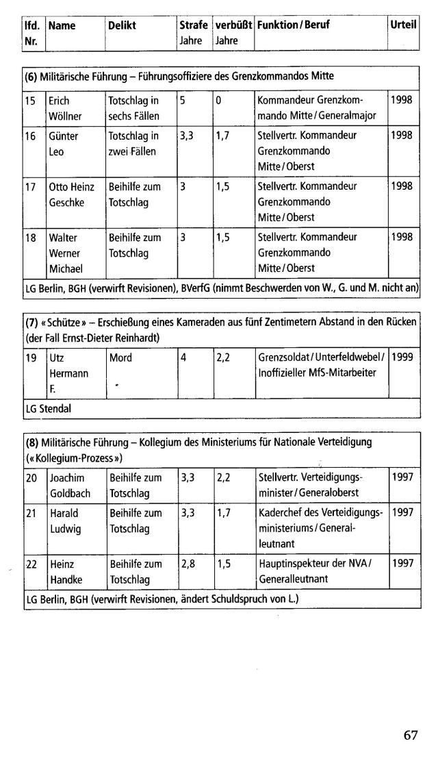 Vorwärts und vergessen - Uwe Müller und Gritt Hartmann 044